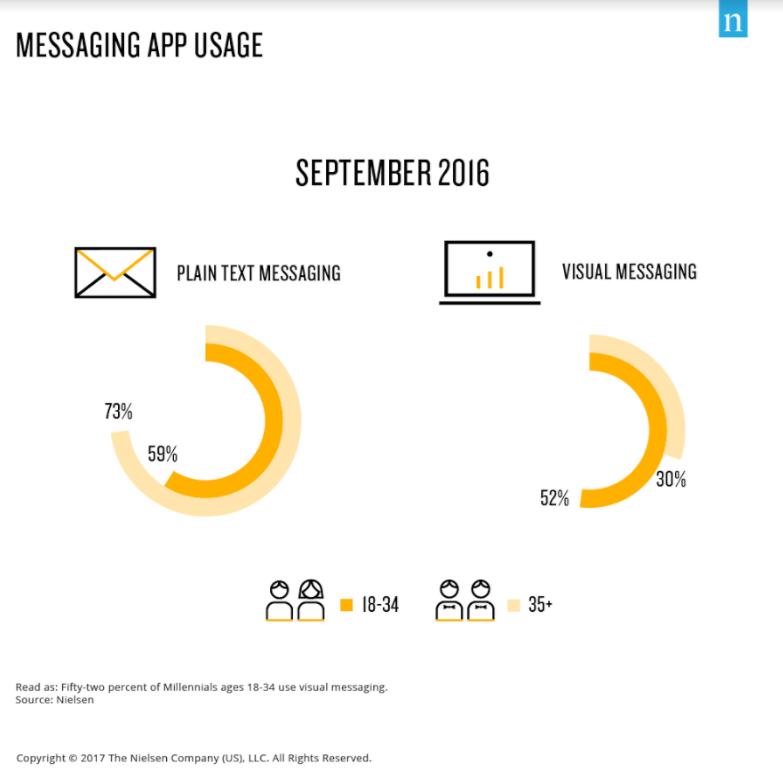 70% des millennials utilisent des réseaux liés à l'image