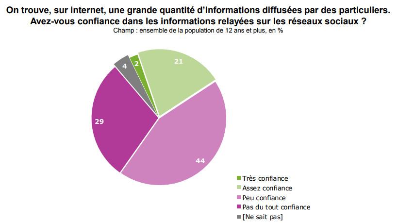 Usages digitaux : confiance des internautes envers les contenus des réseaux sociaux