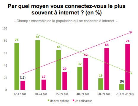 Usages digitaux : par quel moyen se connecte-t-on au Net suivant les tranches d'âge ?