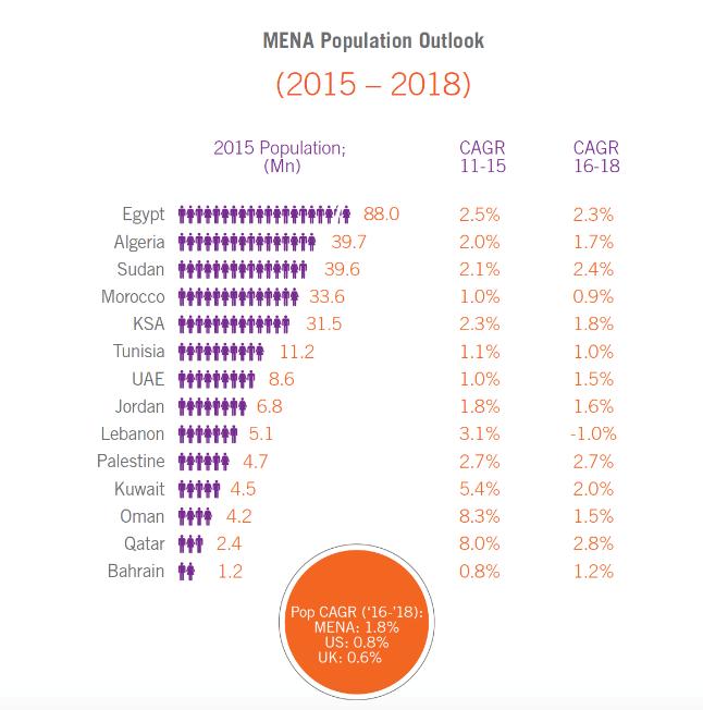MENA Population Outlook - Serviceplan Blog
