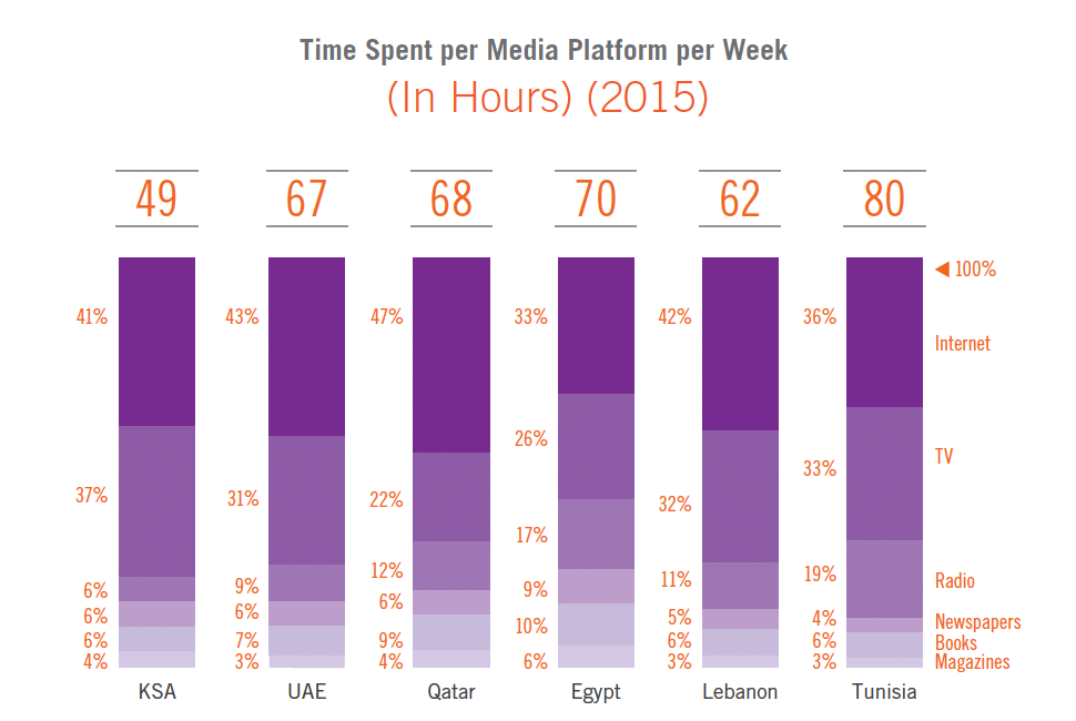 Time Spent per Media Platform per Week