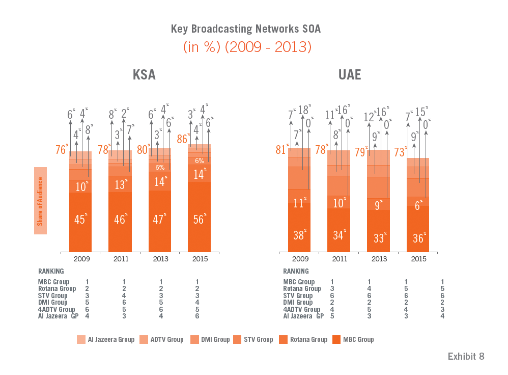 Key Broadcasting Networks SOA