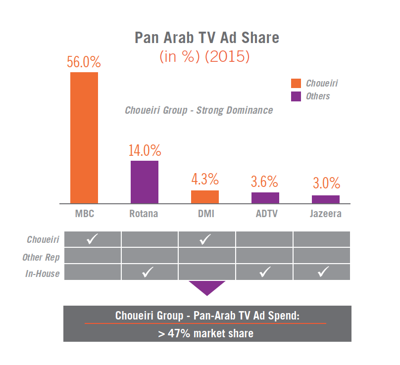 Pan Arab TV Ad Share