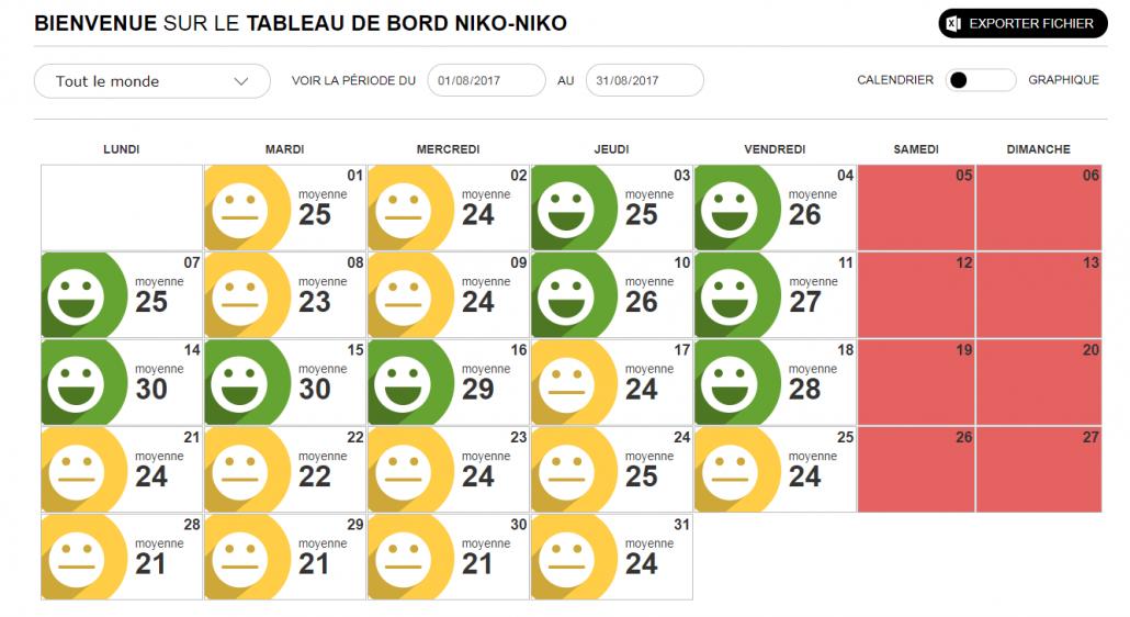 NikoNiko, un tableau de bord pour résumer l'évolution de l'humeur des équipes au jour le jour
