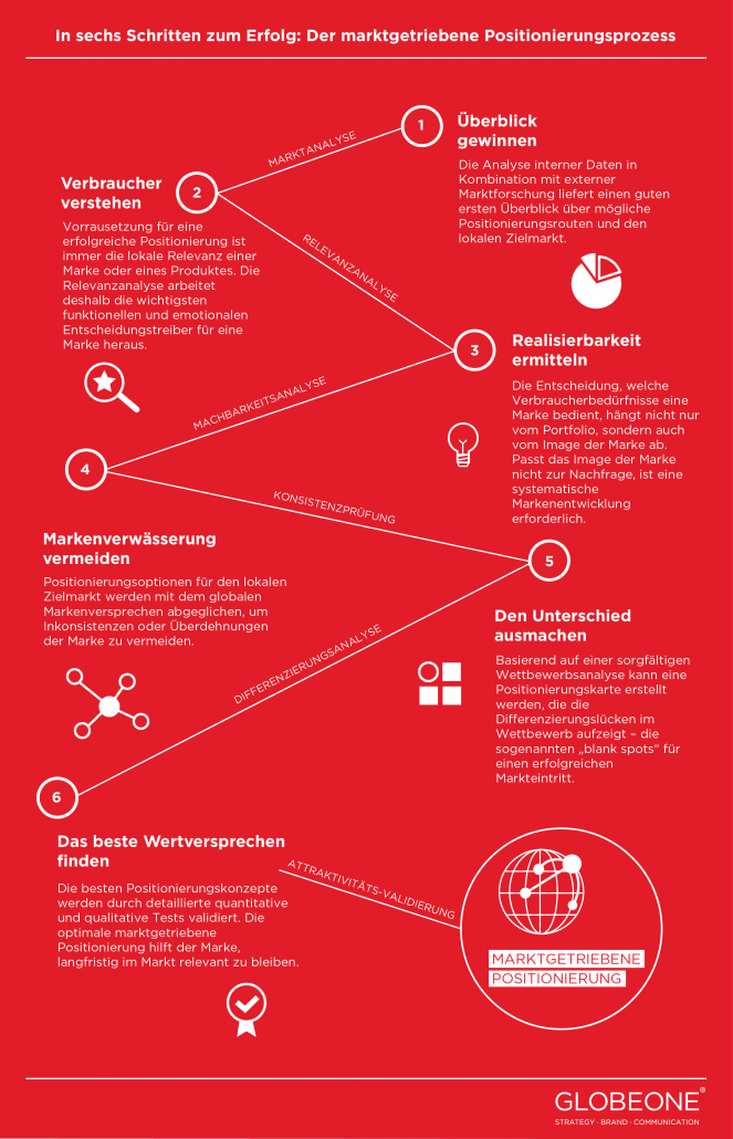 Infografik marktgetriebene Positionierung