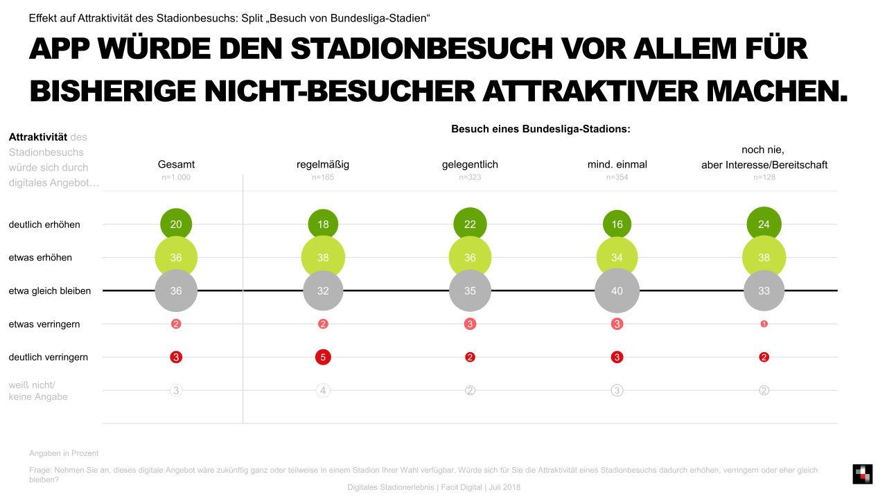 Digitales Stadionerlebnis – Was muss das Stadion der Zukunft können ...